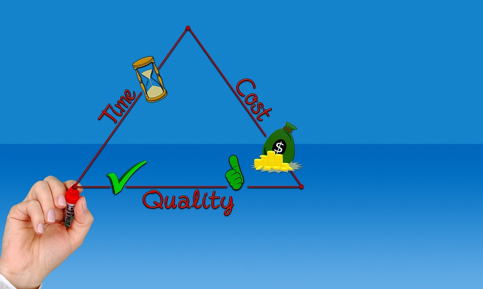 Triangle, Quality, Time, Money, Efficiently, Business