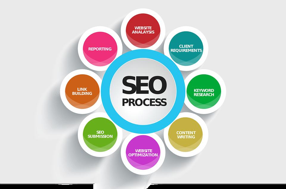 free photo search engines optimization seo process chart max pixel