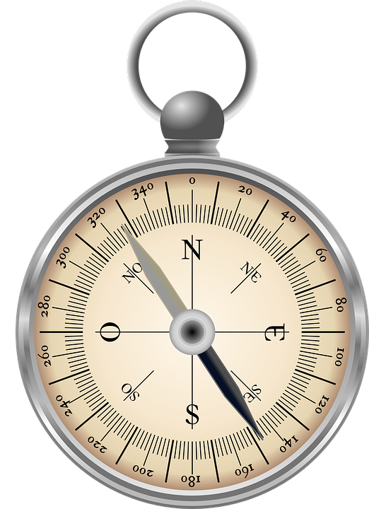 Compass, Directions, North, South, East, West