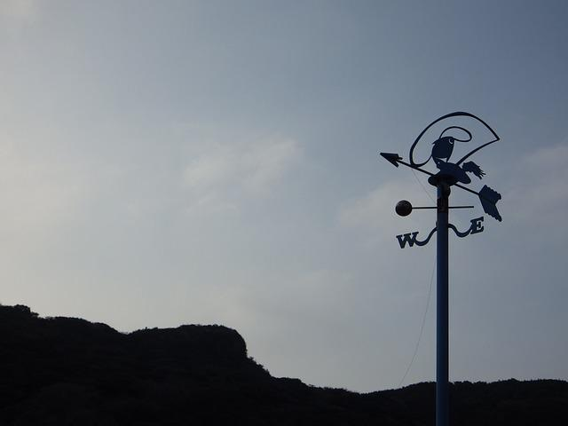 Keelung, Index, Wind Direction