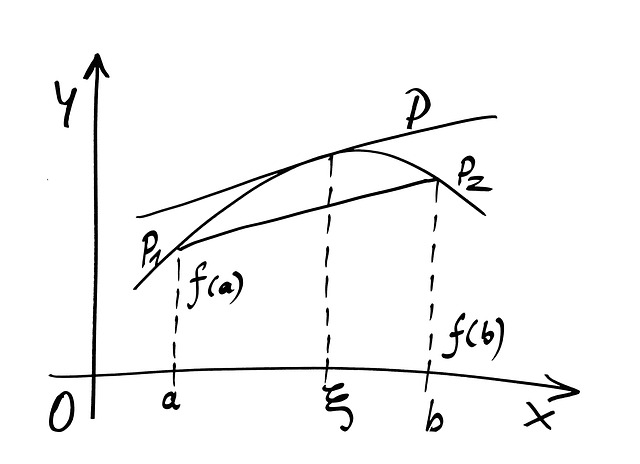 Mathematics, Curve, Formula