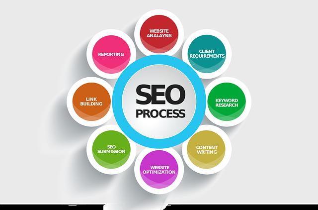 Seo, Search Engines, Optimization, Chart, Process
