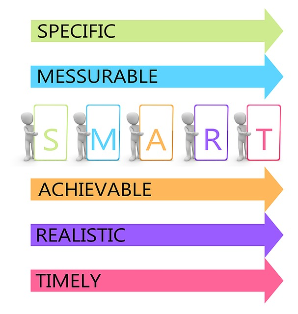 Objectives, Smart, Target, Target Agreement